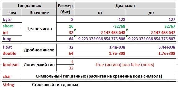 таблица типов данных