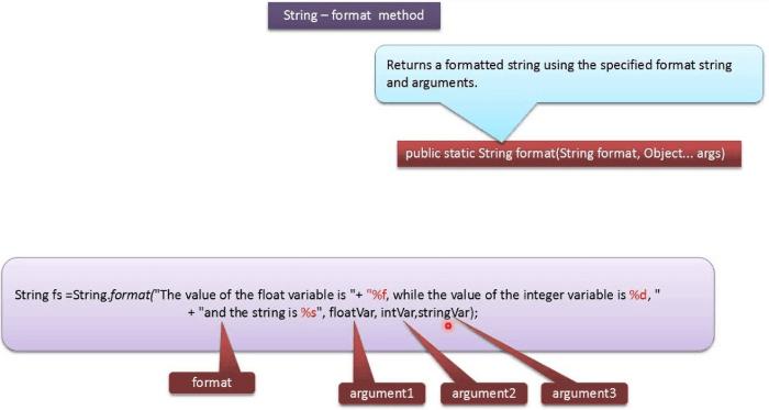 форматирование строк Java