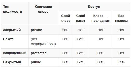 наглядная таблица модификаторов доступа