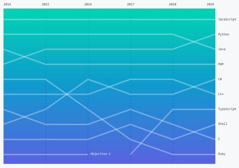 самые популярные языки программирования