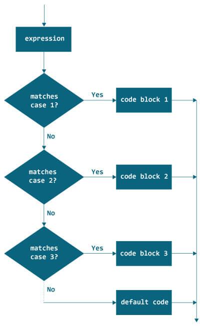 блок схема switch